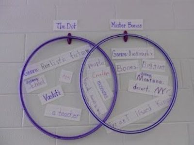 Good Teaching Ideas Including Venn Diagram Hula Hoops Preschool