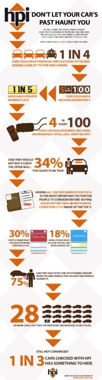 What An HPI Check Could Help You Find #Car #Infographic #Automotive